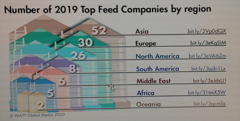 Top feed companies in the world in 2019