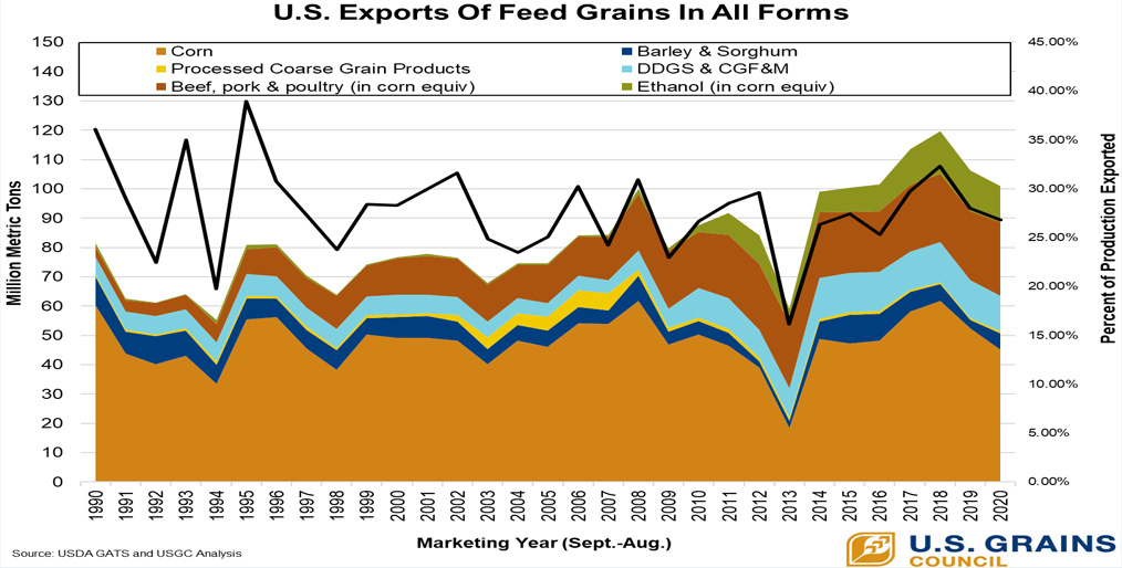 U.S. Exports Of Feed Grains In All Forms (GIAF) End Marketing Year At Nearly 101 Million Metric Tons