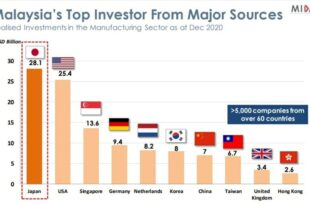 Japan continues to be one of Malaysia's main source of foreign direct investment