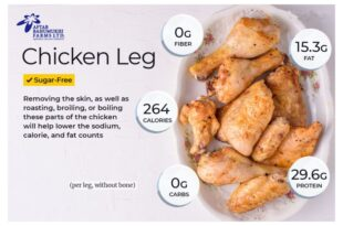 Calorie and Nutrition Facts for Different Parts of a Chicken